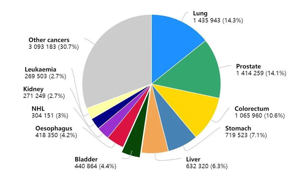 """020最新全球癌症数据:乳腺癌取代肺癌,成为全球第一大癌,中国年癌症死亡人数突破300万"""""""